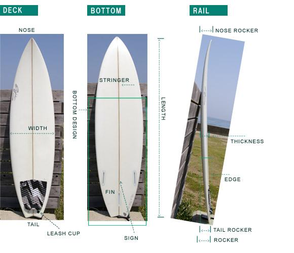 surfboardの各部位名称
